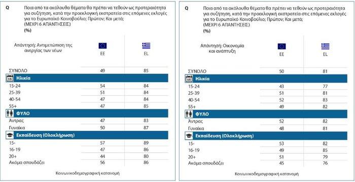 Ευρωβαρόμετρο: Kαλή η ΕΕ αλλά δεν μετράει η άποψη μας λένε οι Έλληνες - εικόνα 4
