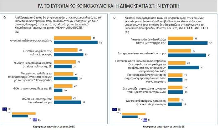 Ευρωβαρόμετρο: Kαλή η ΕΕ αλλά δεν μετράει η άποψη μας λένε οι Έλληνες - εικόνα 6