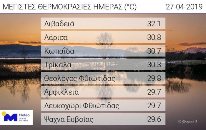 Ψήσιμο οβελία με υψηλές θερμοκρασίες σε όλη τη χώρα
