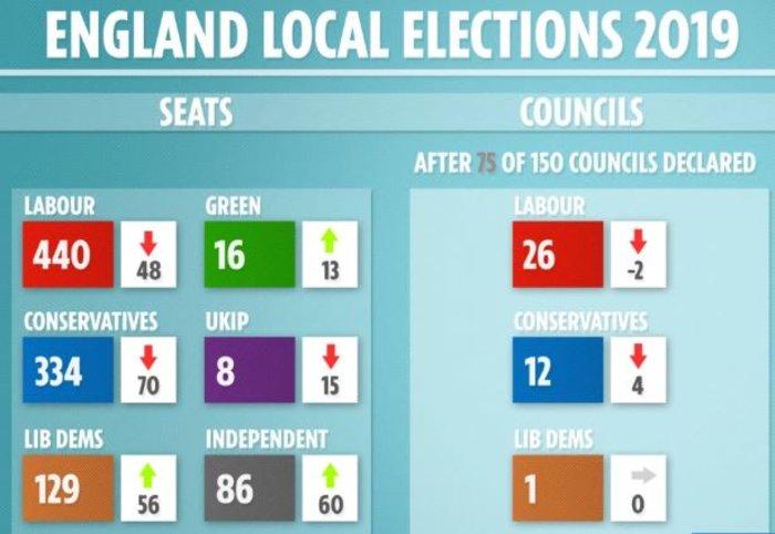Oι Βρετανοί τιμωρούν τους Τόρις στις τοπικές εκλογές