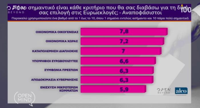 Γκάλοπ Alco για OpenMind: Η ψαλίδα ΝΔ-ΣΥΡΙΖΑ και ο γρίφος των αναποφάσιστων - εικόνα 10