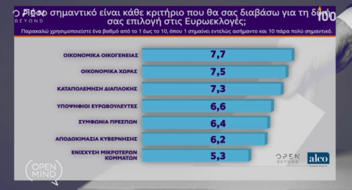 Γκάλοπ Alco για OpenMind: Η ψαλίδα ΝΔ-ΣΥΡΙΖΑ και ο γρίφος των αναποφάσιστων - εικόνα 9