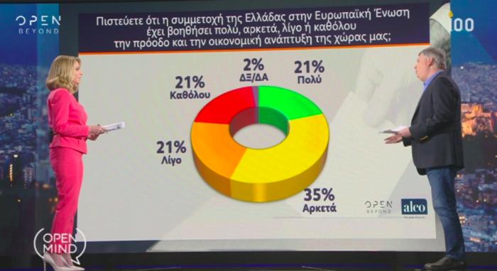 Γκάλοπ Alco για OpenMind: Η ψαλίδα ΝΔ-ΣΥΡΙΖΑ και ο γρίφος των αναποφάσιστων - εικόνα 8