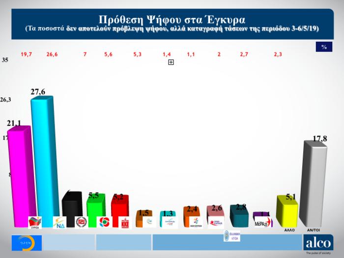 Γκάλοπ Alco για OpenMind: Η ψαλίδα ΝΔ-ΣΥΡΙΖΑ και ο γρίφος των αναποφάσιστων - εικόνα 2