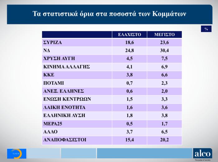 Γκάλοπ Alco για OpenMind: Η ψαλίδα ΝΔ-ΣΥΡΙΖΑ και ο γρίφος των αναποφάσιστων - εικόνα 3