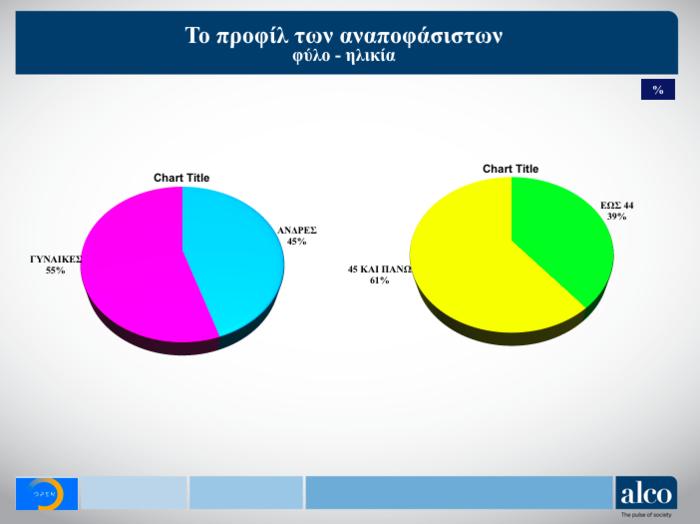 Γκάλοπ Alco για OpenMind: Η ψαλίδα ΝΔ-ΣΥΡΙΖΑ και ο γρίφος των αναποφάσιστων - εικόνα 6