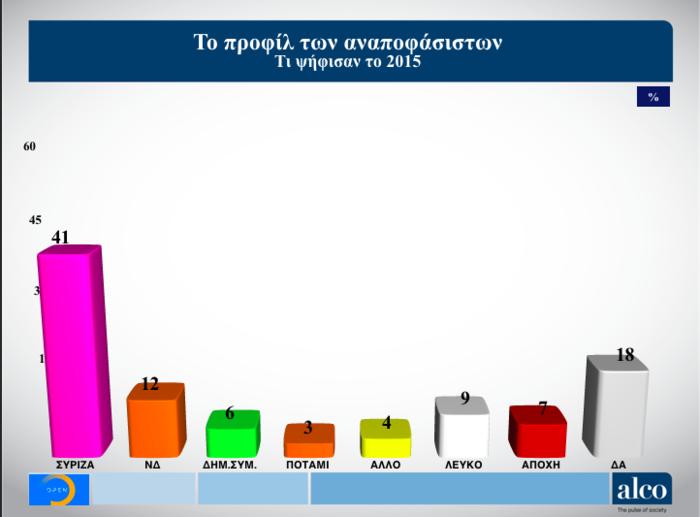 Γκάλοπ Alco για OpenMind: Η ψαλίδα ΝΔ-ΣΥΡΙΖΑ και ο γρίφος των αναποφάσιστων - εικόνα 7