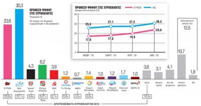 Πού «βλέπουν» τη διαφορά ΝΔ-ΣΥΡΙΖΑ τρεις νέες δημοσκοπήσεις