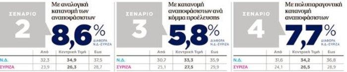Πού «βλέπουν» τη διαφορά ΝΔ-ΣΥΡΙΖΑ τρεις νέες δημοσκοπήσεις - εικόνα 2