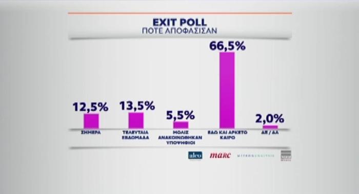 Το πρώτο Exit Poll : ΝΔ 32-36% , ΣΥΡΙΖΑ 25-29%, τρίτο το ΚΙΝΑΛ - εικόνα 3