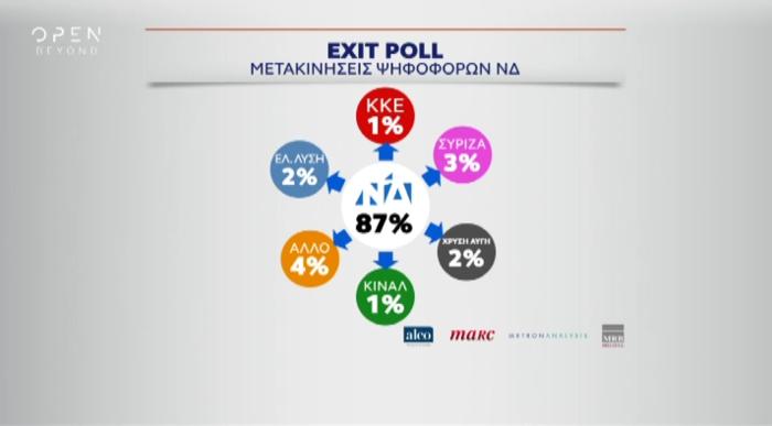 Το πρώτο Exit Poll : ΝΔ 32-36% , ΣΥΡΙΖΑ 25-29%, τρίτο το ΚΙΝΑΛ