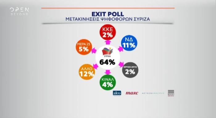 Το πρώτο Exit Poll : ΝΔ 32-36% , ΣΥΡΙΖΑ 25-29%, τρίτο το ΚΙΝΑΛ - εικόνα 2
