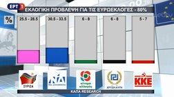 to-exit-poll-tis-kapa-researchh-ektimisi-gia-to-apotelesma-twn-eurweklogwn