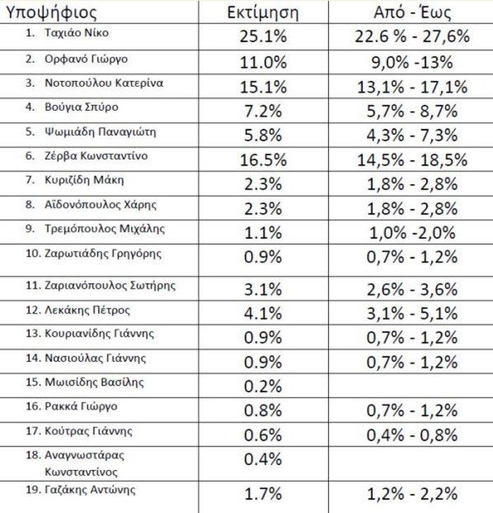 Exit poll Θεσσαλονίκη: Πρώτος ο Ταχιάος - Τρίτη η Νοτοπούλου