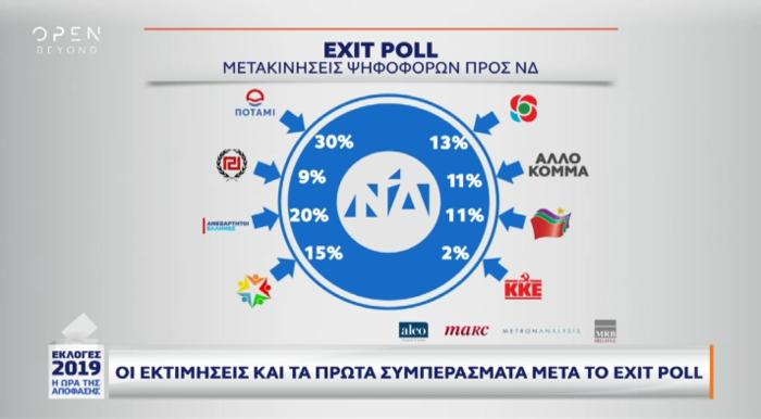 Exit poll: Πώς ψήφισαν νέοι, συνταξιούχοι και αναποφάσιστοι