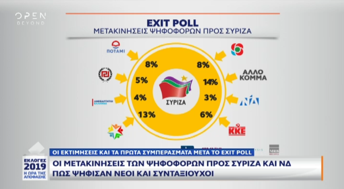Exit poll: Πώς ψήφισαν νέοι, συνταξιούχοι και αναποφάσιστοι - εικόνα 2
