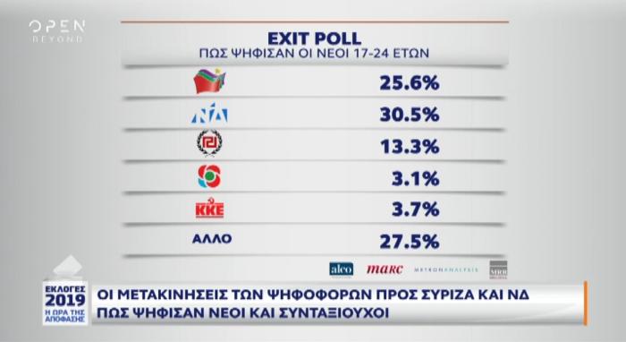 Exit poll: Πώς ψήφισαν νέοι, συνταξιούχοι και αναποφάσιστοι - εικόνα 3