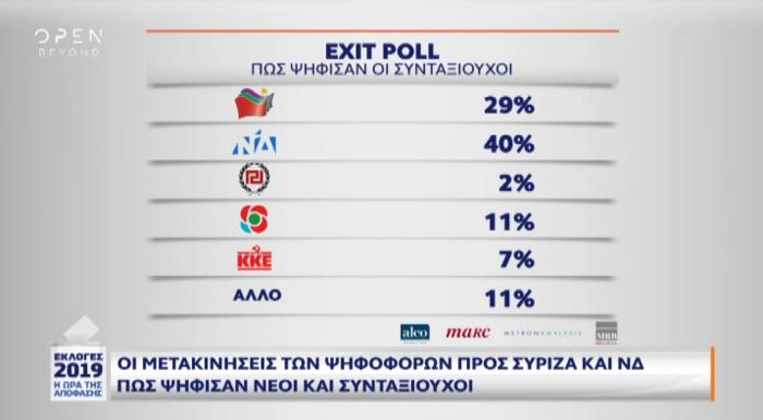 Exit poll: Πώς ψήφισαν νέοι, συνταξιούχοι και αναποφάσιστοι - εικόνα 4