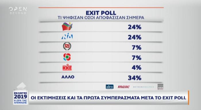 Exit poll: Πώς ψήφισαν νέοι, συνταξιούχοι και αναποφάσιστοι - εικόνα 5
