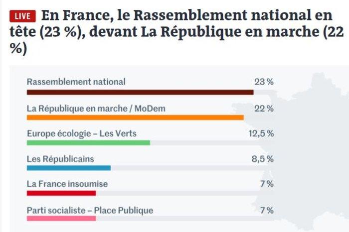 Σοκ στη Γαλλία: Πρώτη η Λεπέν στις ευρωεκλογές