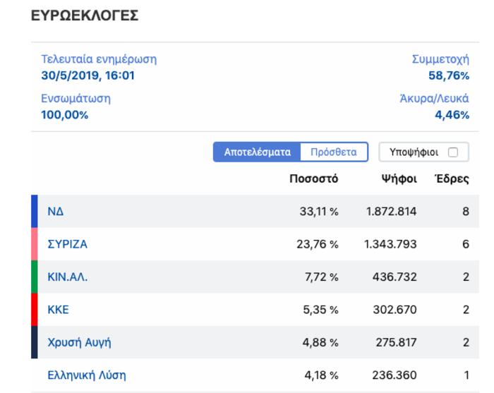 Τελικά αποτελέσματα Ευρωεκλογών: Στο 9,35% η διαφορά ΝΔ - ΣΥΡΙΖΑ