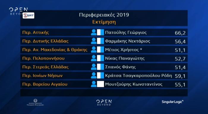 Νίκη του Πατούλη στην Αττική και του Μπακογιάννη στην Αθήνα