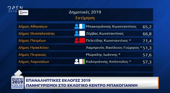Νίκη του Πατούλη στην Αττική και του Μπακογιάννη στην Αθήνα - εικόνα 2