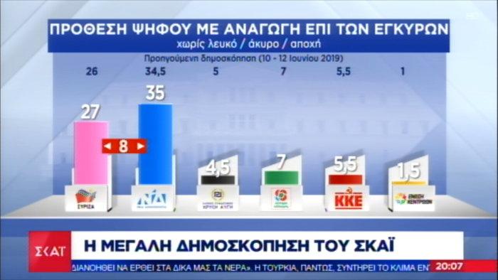 Δημοσκόπηση Pulse: Στις 8 μονάδες η διαφορά ΝΔ-ΣΥΡΙΖΑ