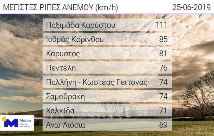 Μελτέμια στο Αιγαίο με ταχύτητα 111 χλμ την ώρα