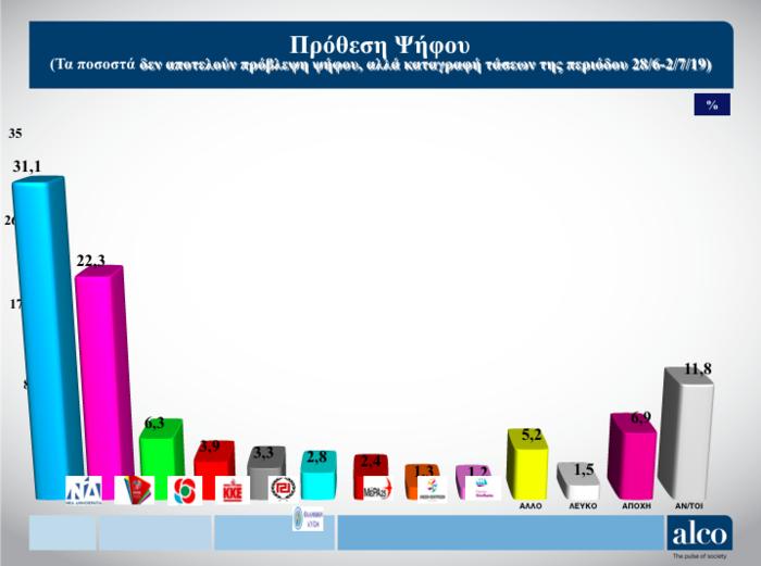 Γκάλοπ ALCO για το OPEN: Στο 9,7% η διαφορά ΝΔ από ΣΥΡΙΖΑ