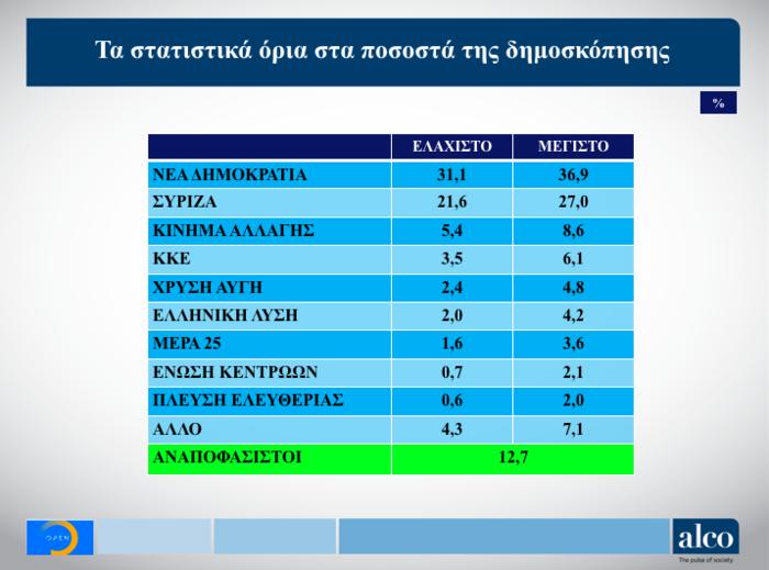 Γκάλοπ ALCO για το OPEN: Στο 9,7% η διαφορά ΝΔ από ΣΥΡΙΖΑ - εικόνα 3