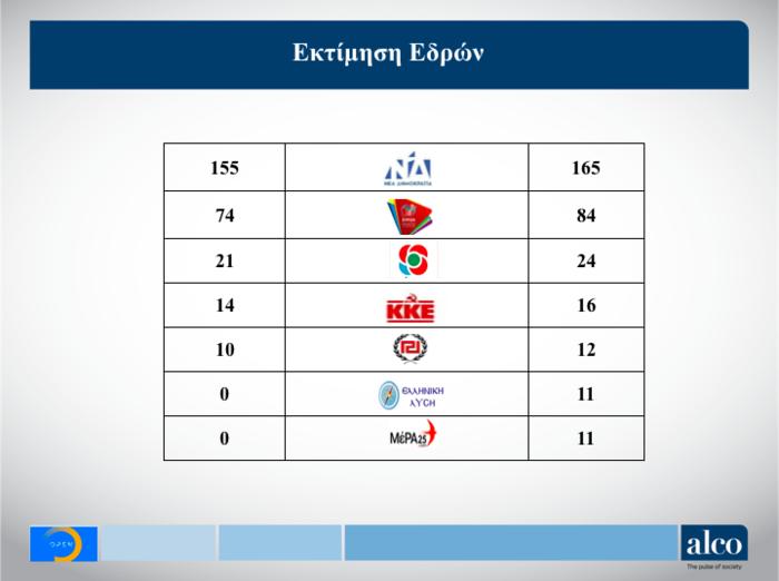 Γκάλοπ ALCO για το OPEN: Στο 9,7% η διαφορά ΝΔ από ΣΥΡΙΖΑ - εικόνα 4