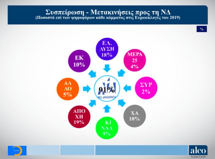 Γκάλοπ ALCO για το OPEN: Στο 9,7% η διαφορά ΝΔ από ΣΥΡΙΖΑ - εικόνα 5