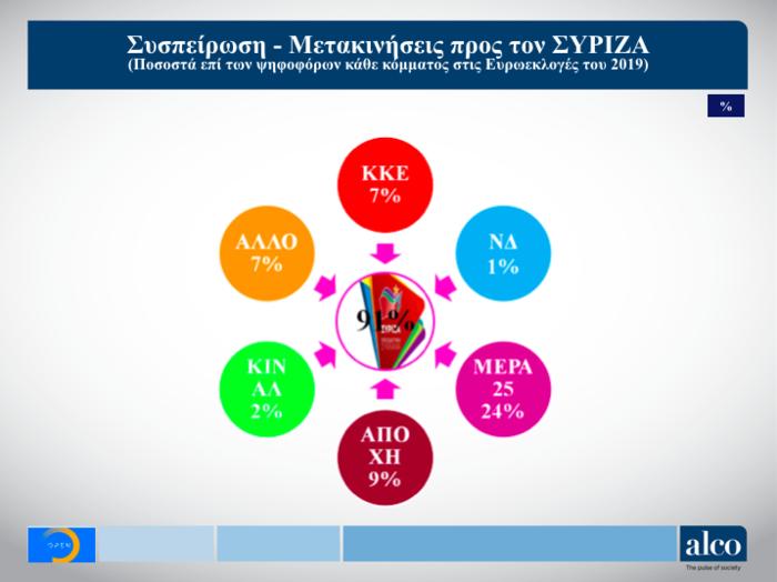Γκάλοπ ALCO για το OPEN: Στο 9,7% η διαφορά ΝΔ από ΣΥΡΙΖΑ - εικόνα 6