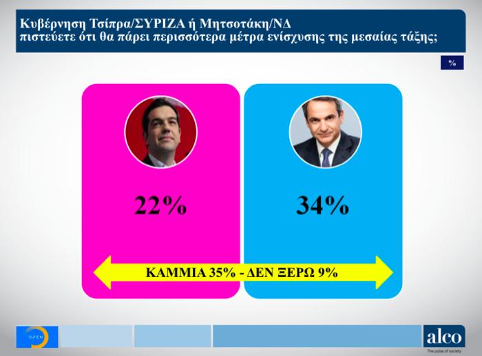 Γκάλοπ ALCO για το OPEN: Στο 9,7% η διαφορά ΝΔ από ΣΥΡΙΖΑ - εικόνα 7