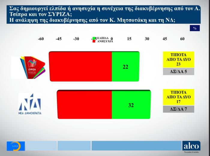 Γκάλοπ ALCO για το OPEN: Στο 9,7% η διαφορά ΝΔ από ΣΥΡΙΖΑ - εικόνα 8