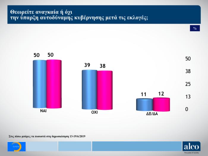 Γκάλοπ ALCO για το OPEN: Στο 9,7% η διαφορά ΝΔ από ΣΥΡΙΖΑ - εικόνα 9