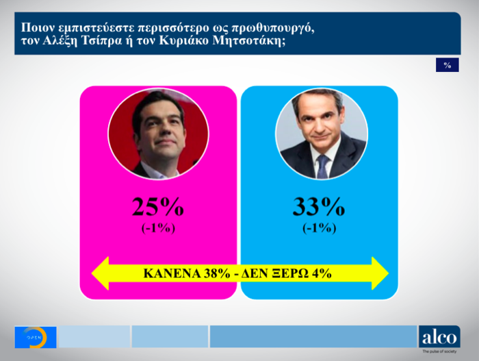 Γκάλοπ ALCO για το OPEN: Στο 9,7% η διαφορά ΝΔ από ΣΥΡΙΖΑ - εικόνα 10