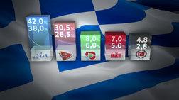 exit-poll-nd-38-42-suriza-265-305--ta-pososta-twn-mikrwn
