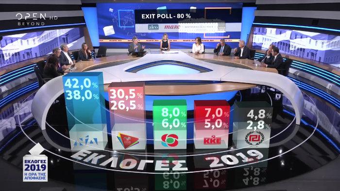 Τι δείχνει το τελικό Exit Poll: ΝΔ 38-41%, ΣΥΡΙΖΑ 29-32% - εικόνα 3