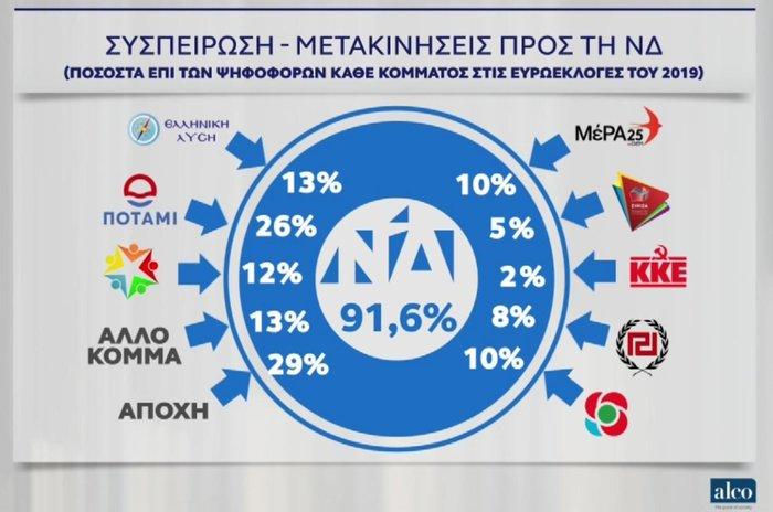 Τι δείχνει το τελικό Exit Poll: ΝΔ 38-41%, ΣΥΡΙΖΑ 29-32% - εικόνα 5