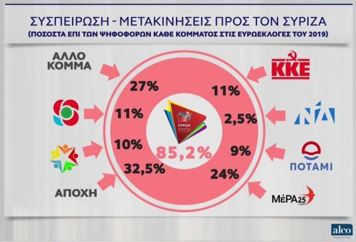 Τι δείχνει το τελικό Exit Poll: ΝΔ 38-41%, ΣΥΡΙΖΑ 29-32% - εικόνα 6