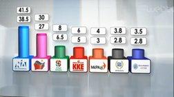 nikolakopoulos-i-ektimisi-gia-to-100-tou-exit-poll