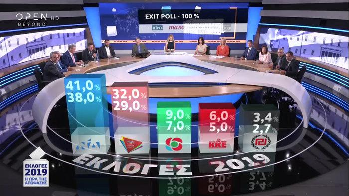 Τι δείχνει το τελικό Exit Poll: ΝΔ 38-41%, ΣΥΡΙΖΑ 29-32%