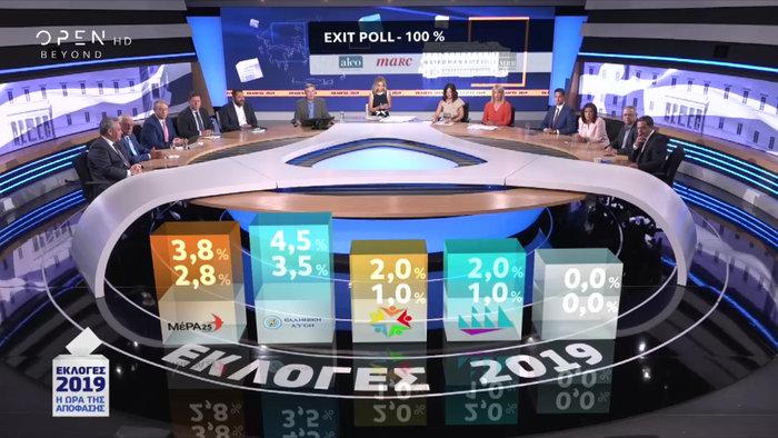 Τι δείχνει το τελικό Exit Poll: ΝΔ 38-41%, ΣΥΡΙΖΑ 29-32% - εικόνα 2