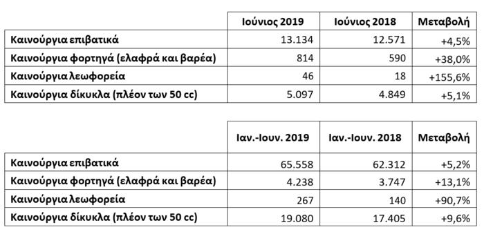 Συνεχίζεται η ανοδική πορεία της αγοράς αυτοκινήτου με +4,5% τον Ιούνιο