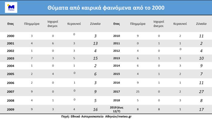 Έντονα καιρικά φαινόμενα στην Ελλάδα: 182 νεκροί από το 2000
