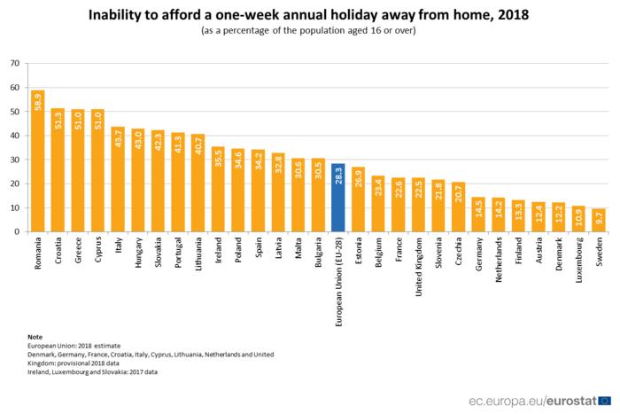 Ένας στους δύο  Έλληνες δεν μπορεί να κάνει διακοπές ούτε μια εβδομάδα
