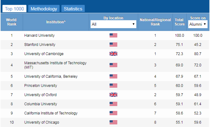 Επτά ελληνικά Πανεπιστήμια στα 1000 κορυφαία Ιδρύματα - εικόνα 2