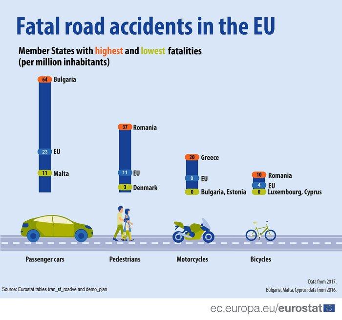 Στην Ελλάδα τα περισσότερα δυστυχήματα με μοτοσικλέτες